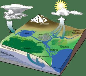 Эколого-гидрогеологические исследования в Симферополе