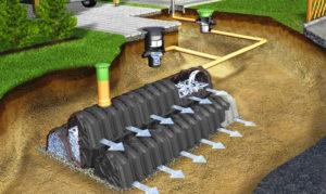 Геология участка для выбора дренажной системы
